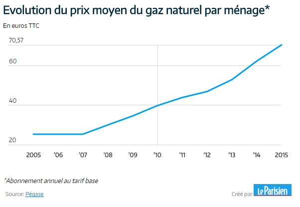 Prix gaz excellent tarifs rglements du gaz naturel au er for Evolution prix du gaz naturel
